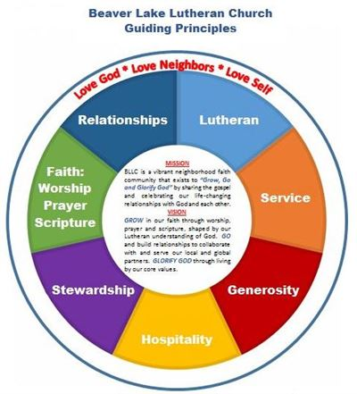 BLLC Guiding Principles Wheel